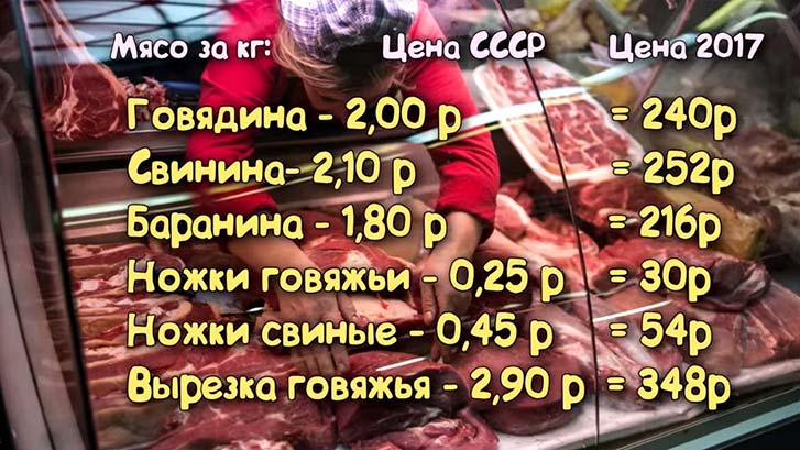 Пересчет цен СССР на современный лад